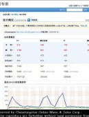 chinatungsten.com visitors hit one million